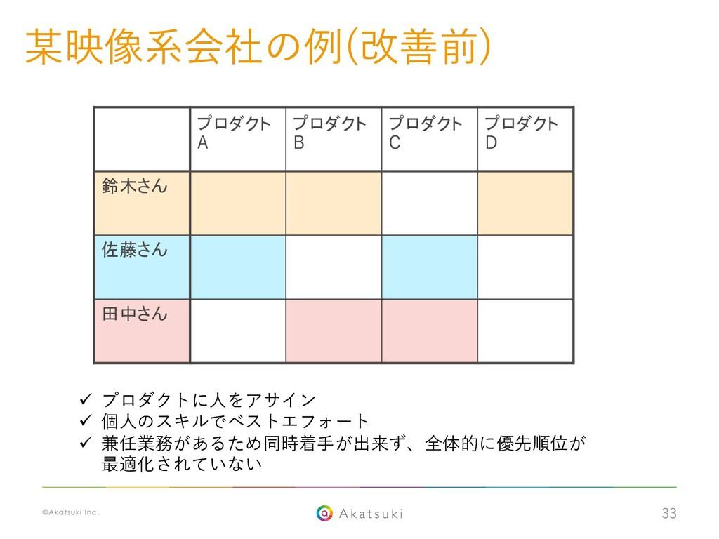 33 某映像系会社の例(改善前) ü プロダクトに⼈をアサイン ü 個⼈のスキルでベストエフォ...