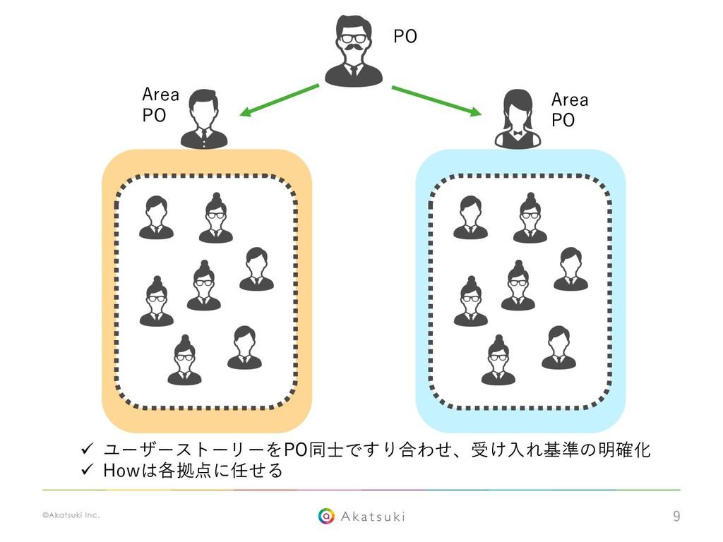 9 PO Area PO Area PO ü ユーザーストーリーをPO同⼠ですり合わせ、受け⼊...