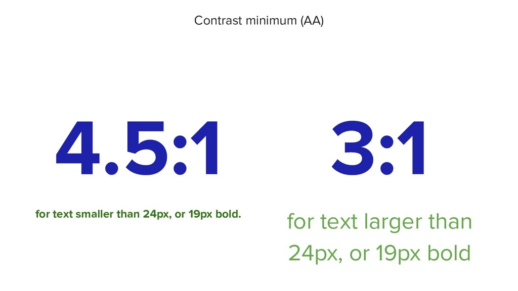 4.5:1 for text smaller than 24px, or 19px bold....