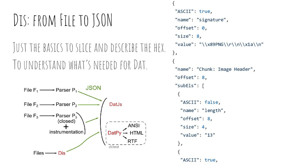 Dis: from File to JSON Just the basics to slice...
