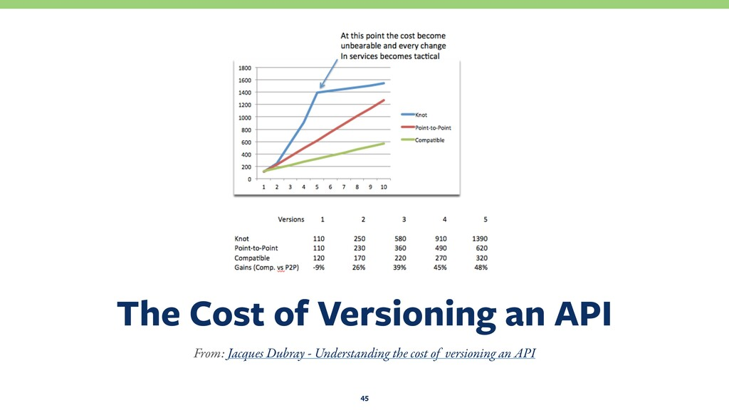 The Cost of Versioning an API 45 From: Jacques ...