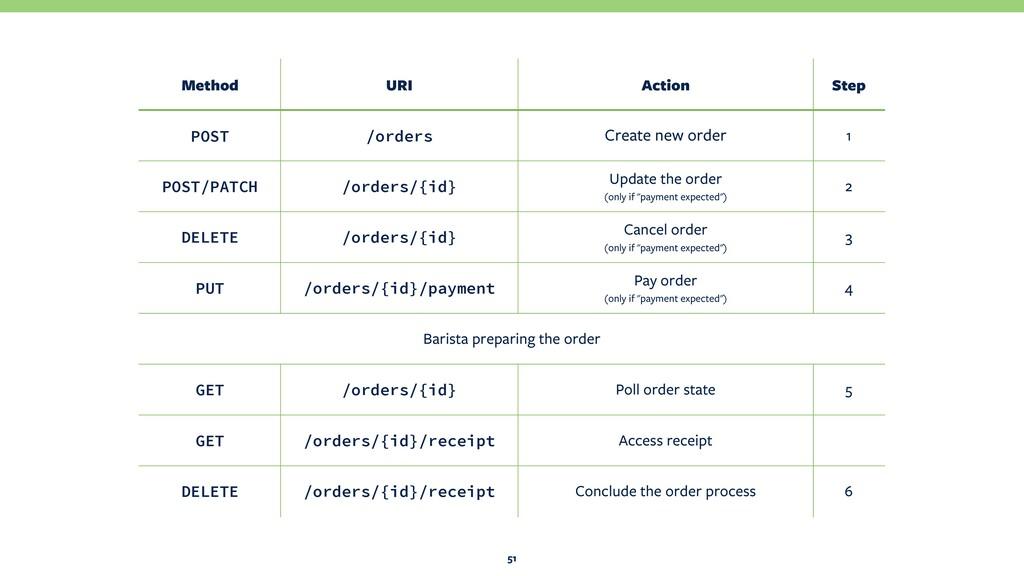 51 Method URI Action Step POST /orders Create n...