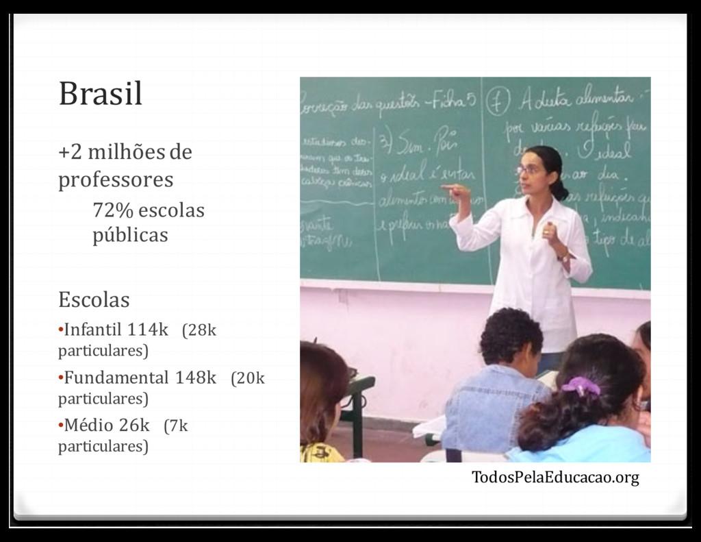 Brasil +2 milhões de professores 72% escolas pú...