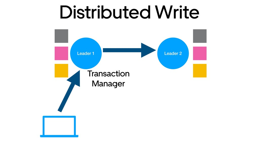Leader 1 Leader 2 Distributed Write Transaction...