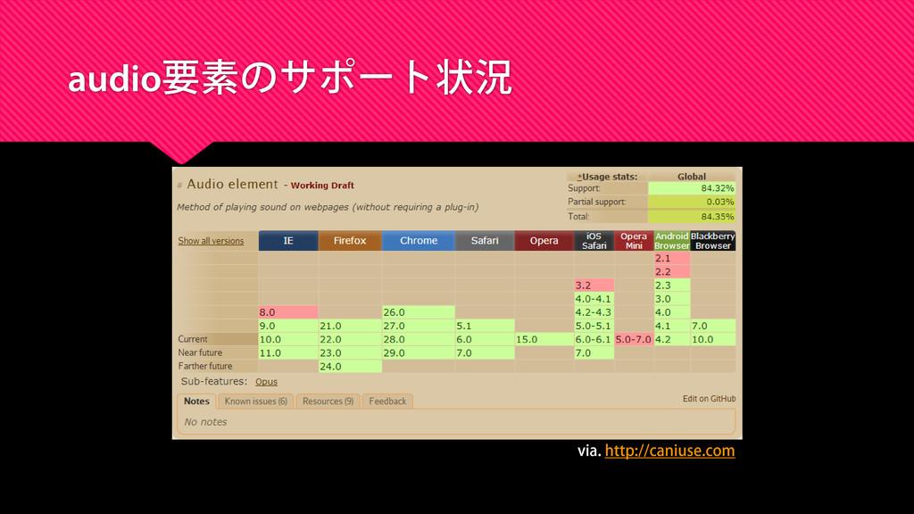 audio要素のサポート状況 via. http://caniuse.com