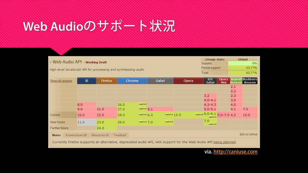 Web Audioのサポート状況 via. http://caniuse.com