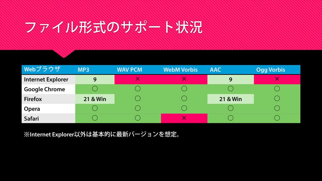 ファイル形式のサポート状況 Webブラウザ MP3 WAV PCM WebM Vorbis A...