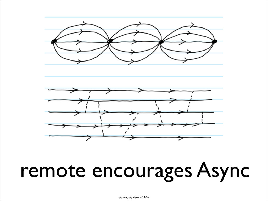 remote encourages Async drawing by Vivek Haldar