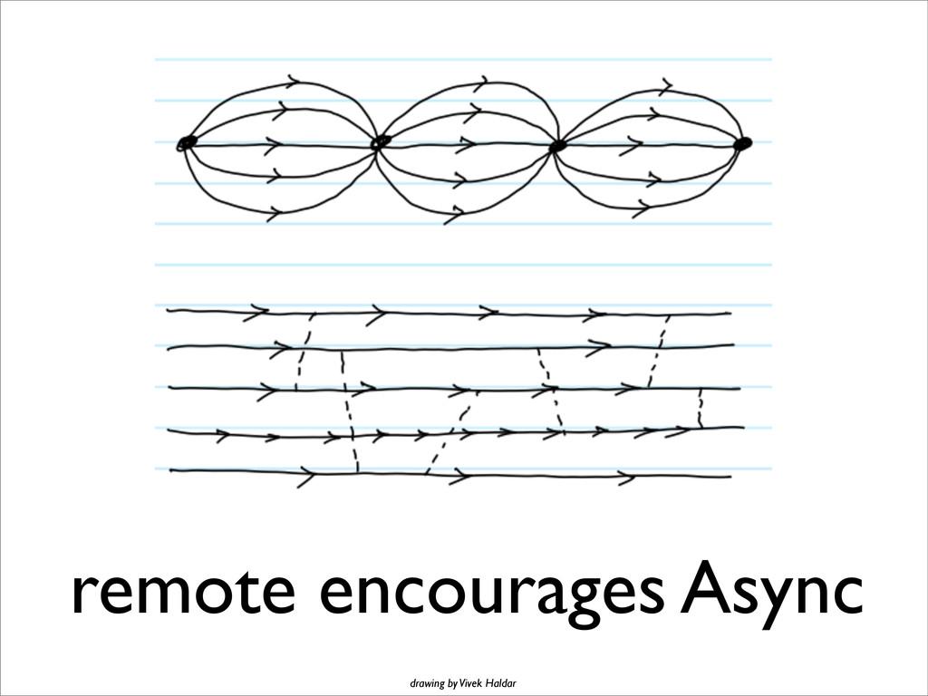 remote encourages Async drawing by Vivek Haldar