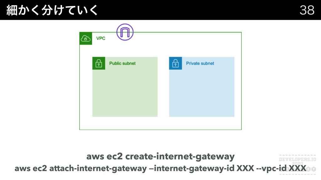 ࡉ͔͚͍ͯ͘͘  aws ec2 create-internet-gateway aws...