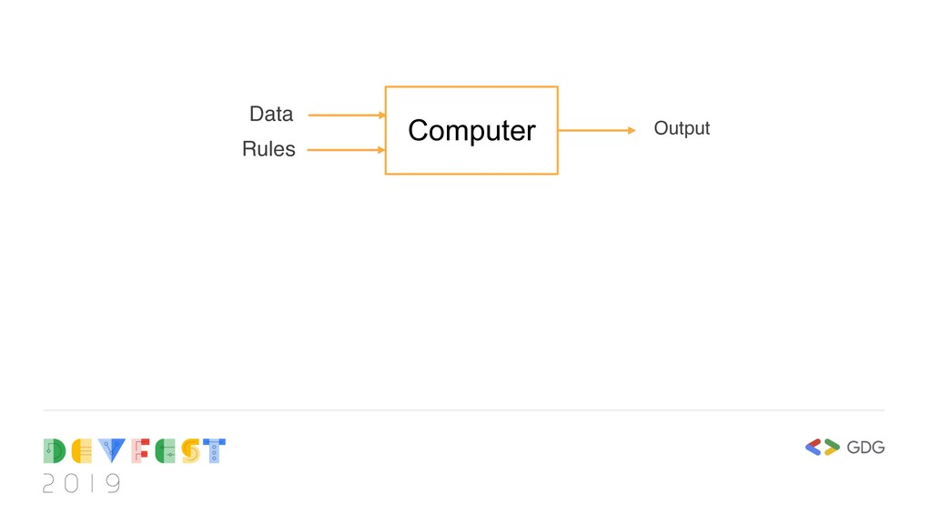 Computer Rules Output Data