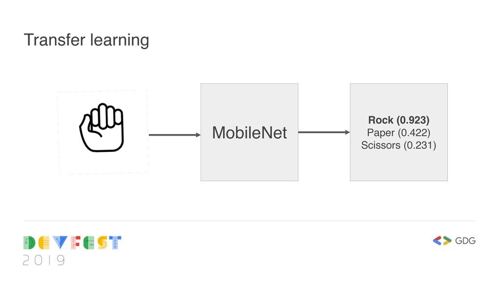 Transfer learning MobileNet Rock (0.923) Paper ...
