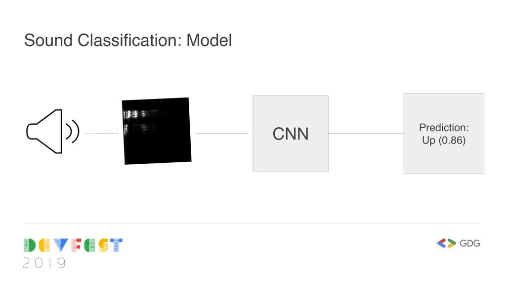 Sound Classification: Model CNN Prediction: Up ...