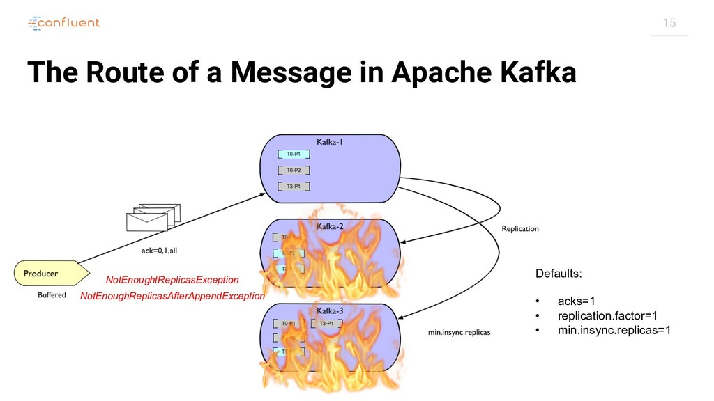 15 The Route of a Message in Apache Kafka Defau...