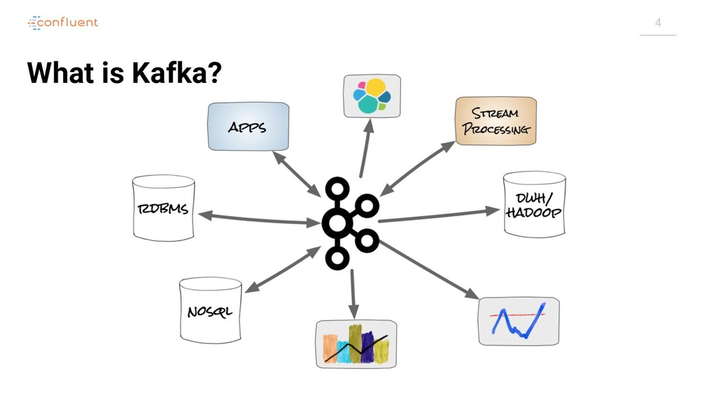 4 What is Kafka?