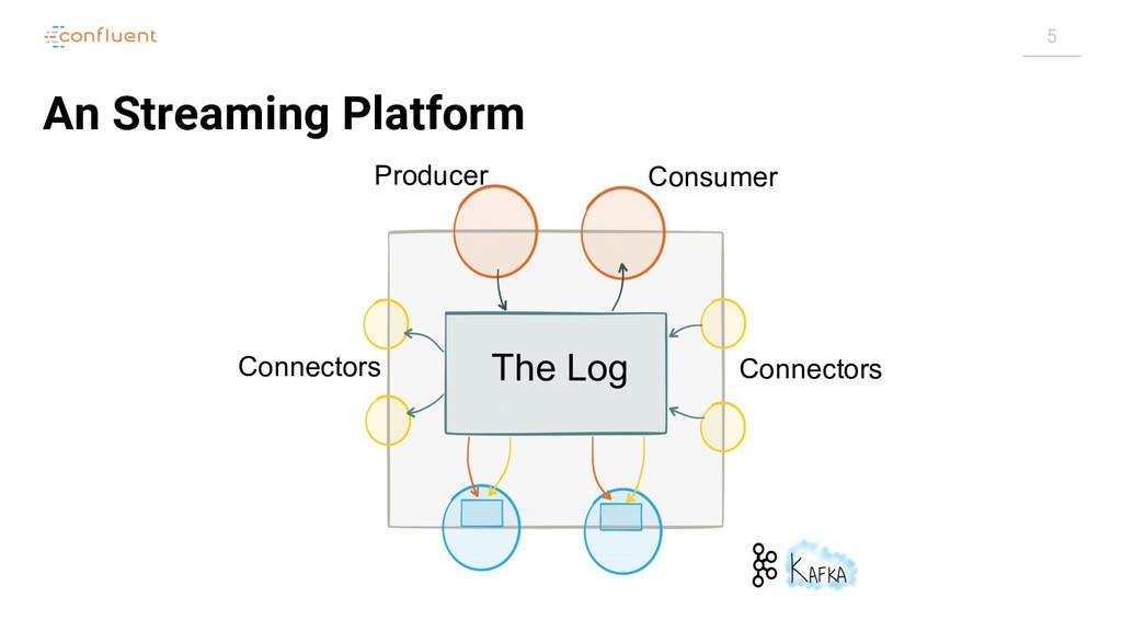 5 An Streaming Platform The Log Connectors Conn...
