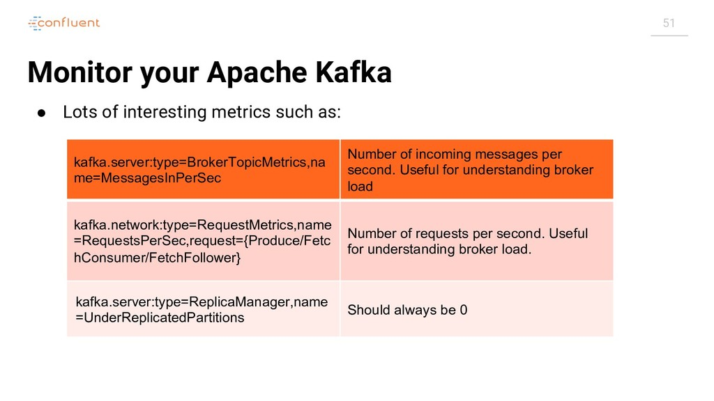 51 Monitor your Apache Kafka ● Lots of interest...