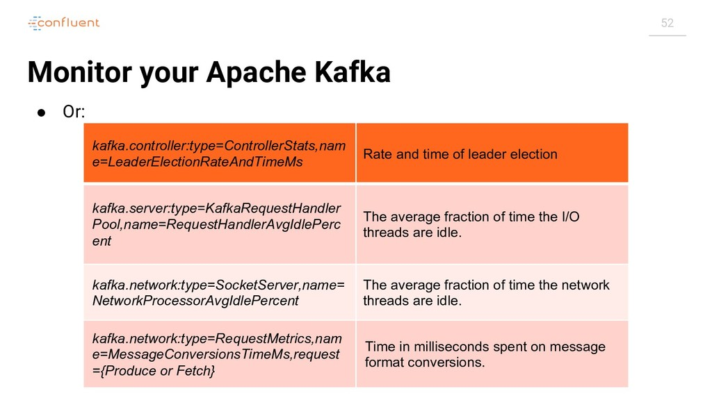 52 Monitor your Apache Kafka ● Or: kafka.contro...