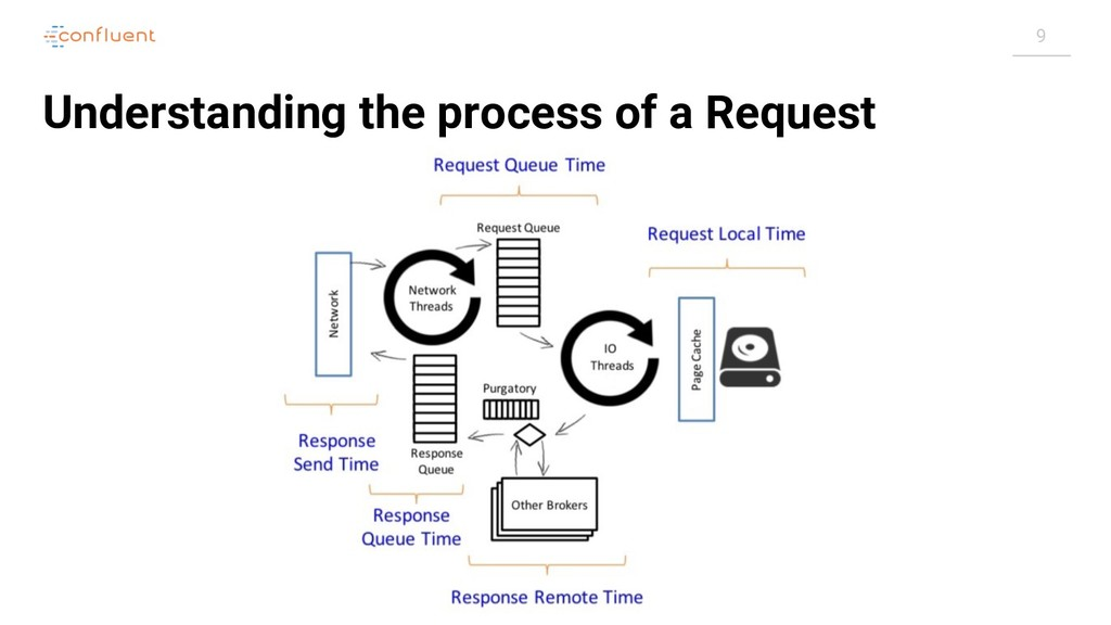 9 Understanding the process of a Request
