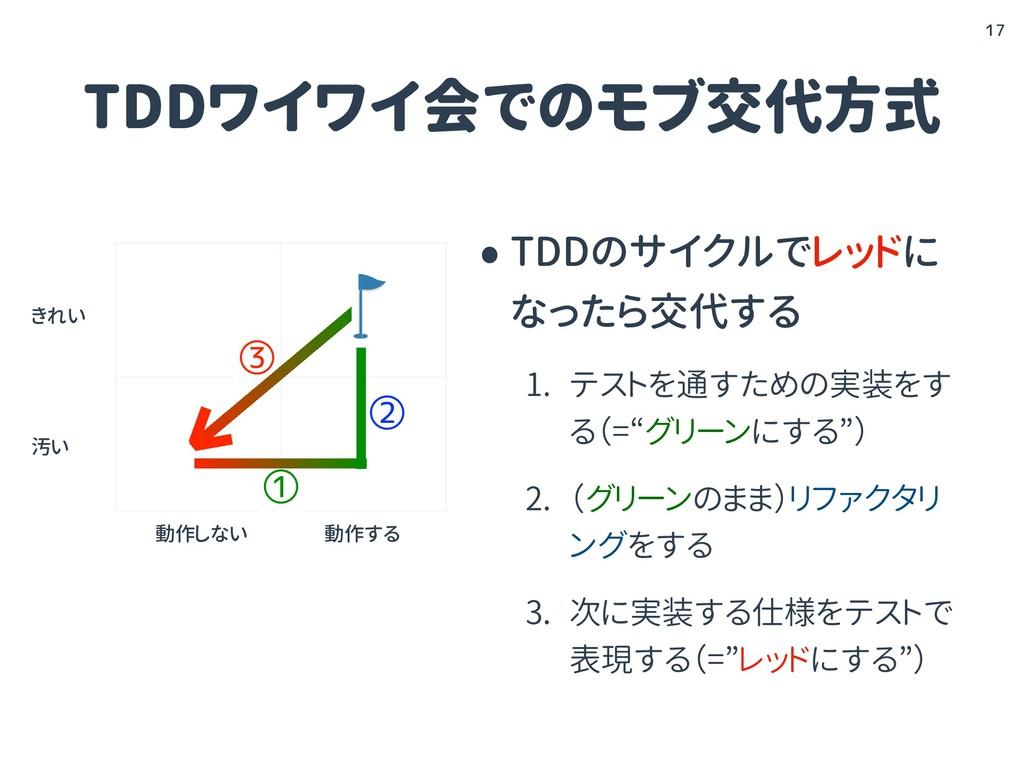 TDDワイワイ会でのモブ交代方式 •TDDのサイクルでレッドに なったら交代する 1. テスト...