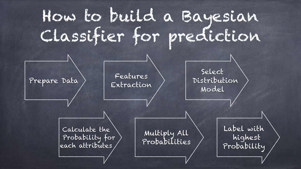 How to build a Bayesian Classifier for predicti...