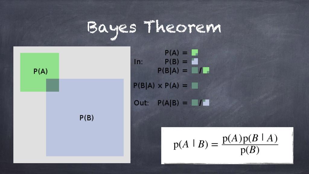 Bayes Theorem