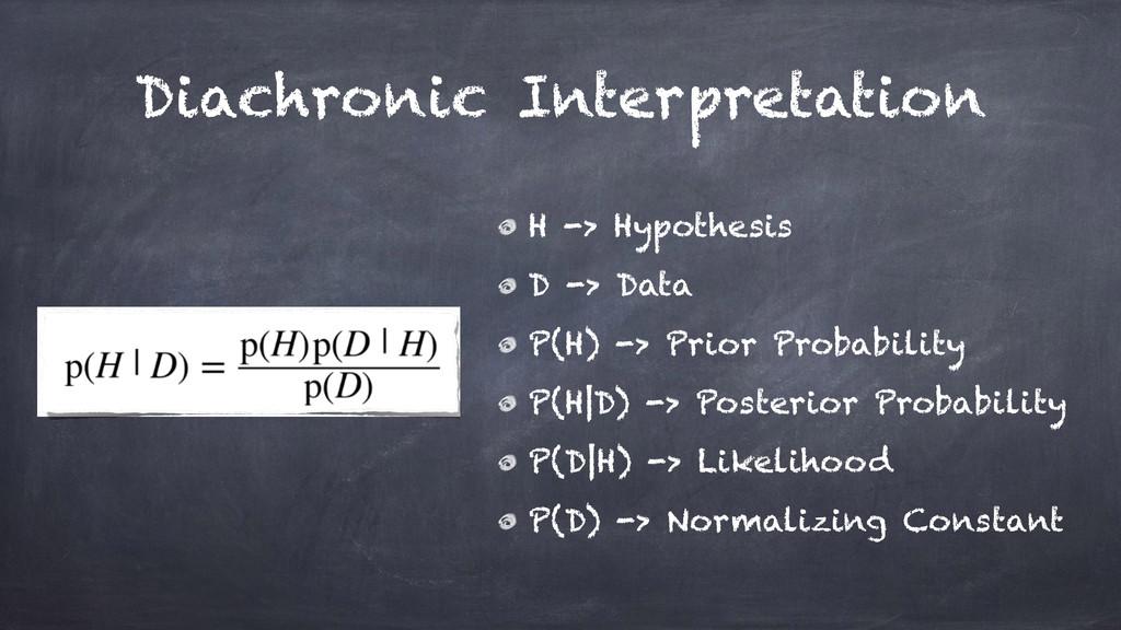 Diachronic Interpretation H -> Hypothesis D -> ...