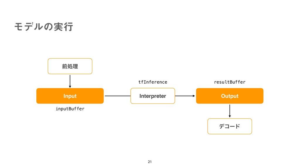 Ϟσϧͷ࣮ߦ   Input Output Interpreter tfInferenc...