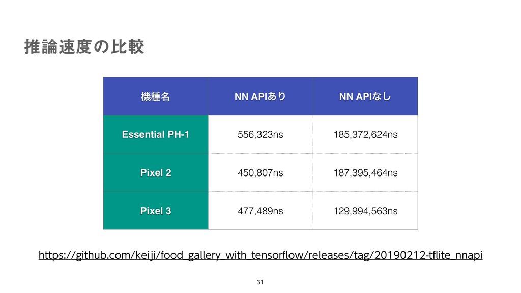 ਪͷൺֱ   ػछ໊ NN API͋Γ NN APIͳ͠ Essential PH...