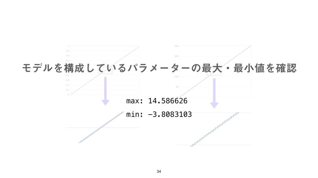 max: 14.586626 min: -3.8083103 ϞσϧΛߏ͍ͯ͠Δύ...
