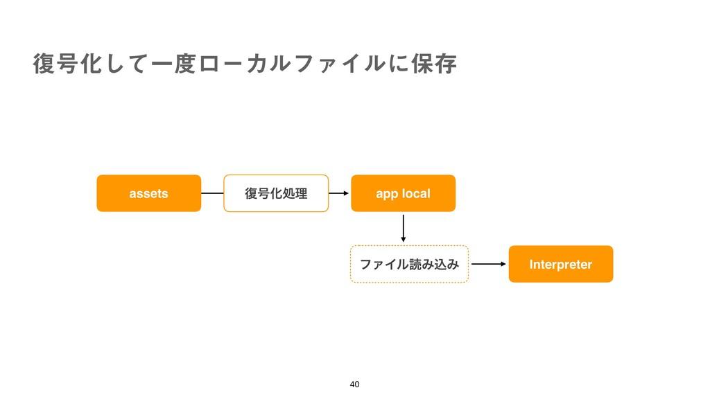 ෮߸Խͯ͠ҰϩʔΧϧϑΝΠϧʹอଘ   assets app local ϑΝΠϧಡΈ...