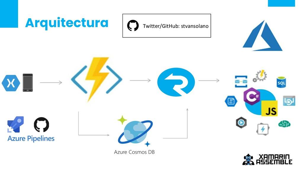 Arquitectura Twitter/GitHub: stvansolano