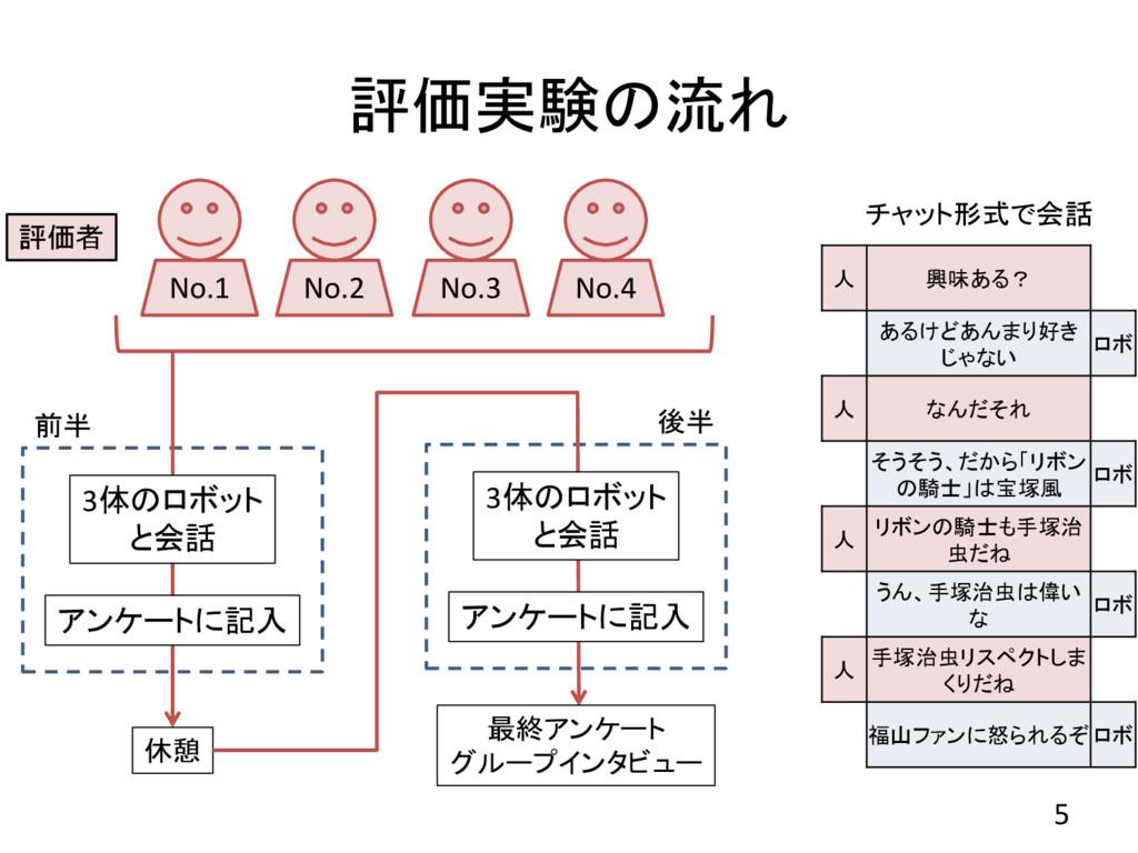 評価実験の流れ 5 No.1 評価者 No.2 No.3 No.4 3体のロボット と会話 ア...