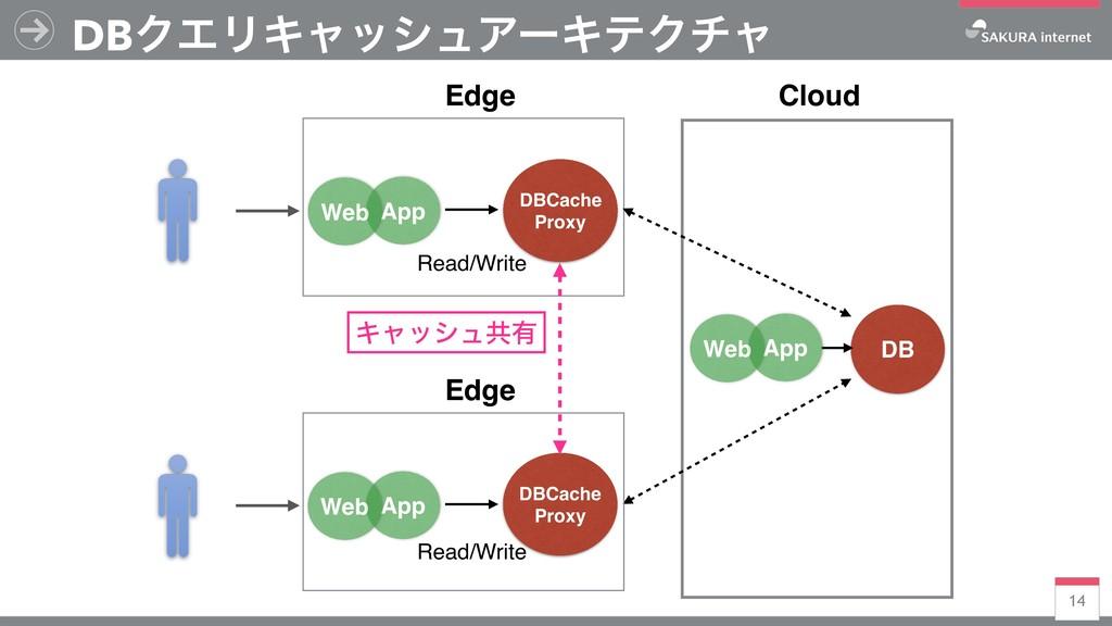DBCache Proxy 14 DBΫΤϦΩϟογϡΞʔΩςΫνϟ DB Cloud Edg...