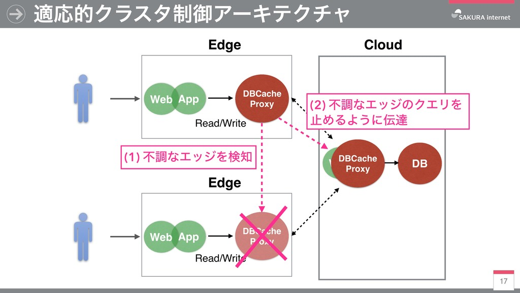 DBCache Proxy 17 దԠతΫϥελ੍ޚΞʔΩςΫνϟ DB Cloud Edge...