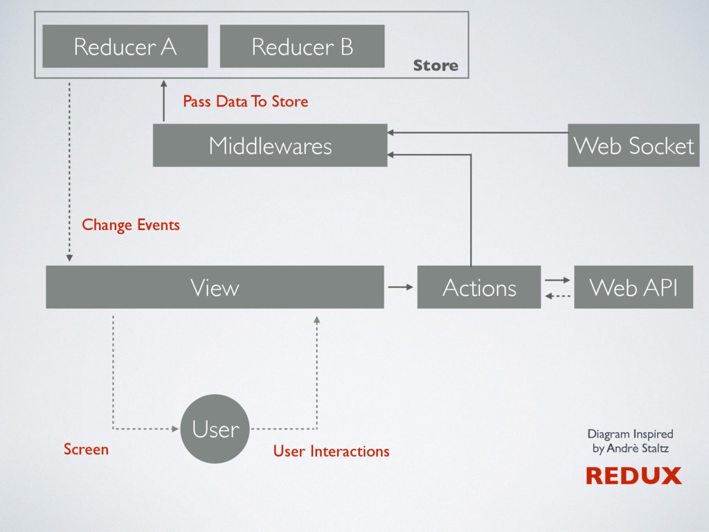 View User Interactions REDUX User Reducer A Red...