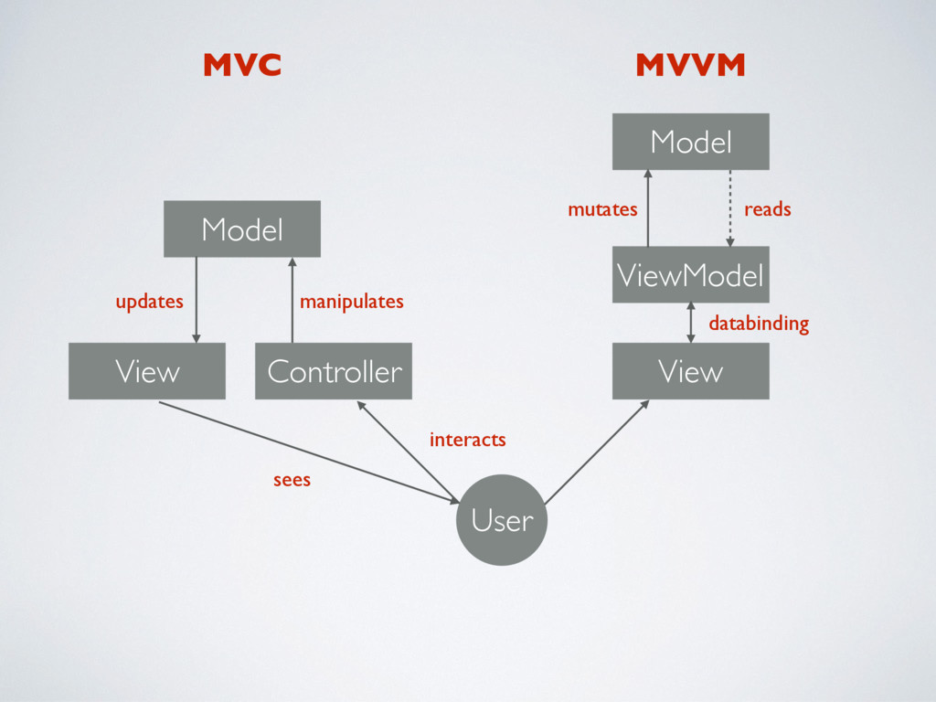 Model View Controller User View ViewModel Model...