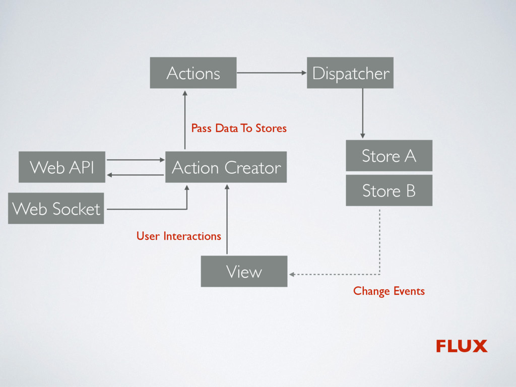 View Store A Dispatcher Action Creator Actions ...