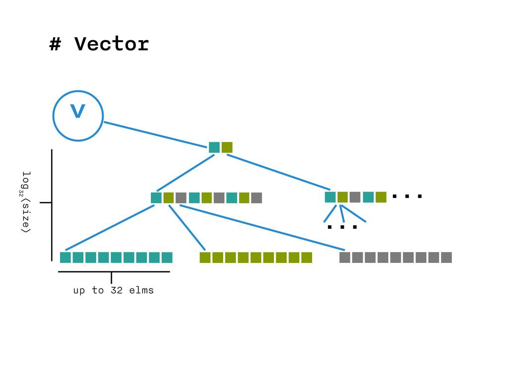 # Vector v ... ... up to 32 elms log 32 (size)