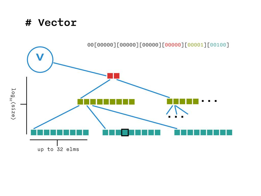 # Vector v ... ... up to 32 elms log 32 (size) ...