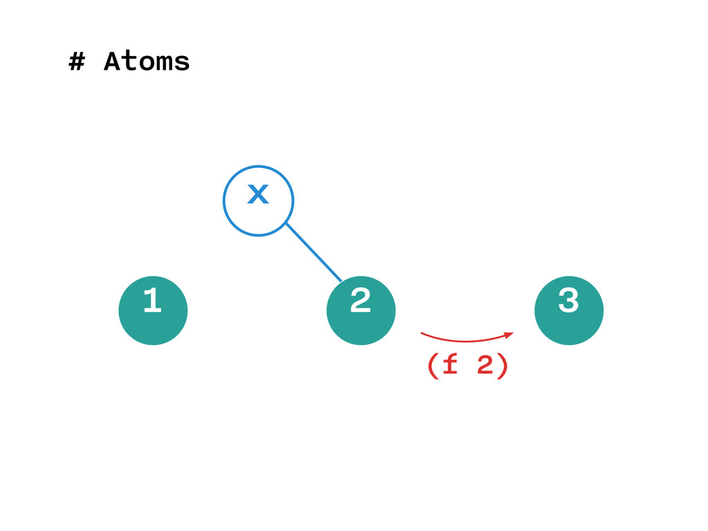 # Atoms 1 2 3 x (f 2)