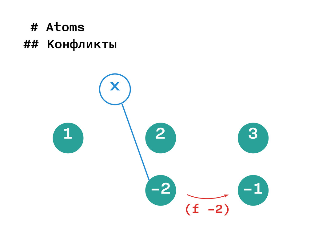1 2 3 x (f −2) −2 −1 # Atoms ## Конфликты