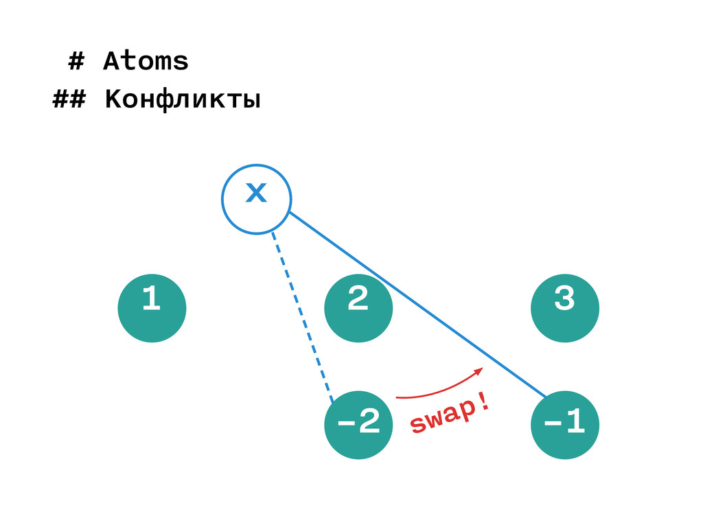 1 2 3 x swap! −2 −1 # Atoms ## Конфликты