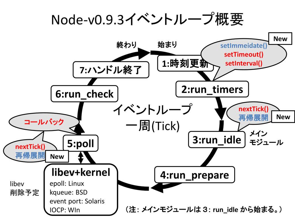 Node-v0.9.3イベントループ概要 1:時刻更新 7:ハンドル終了 5:poll 始まり...