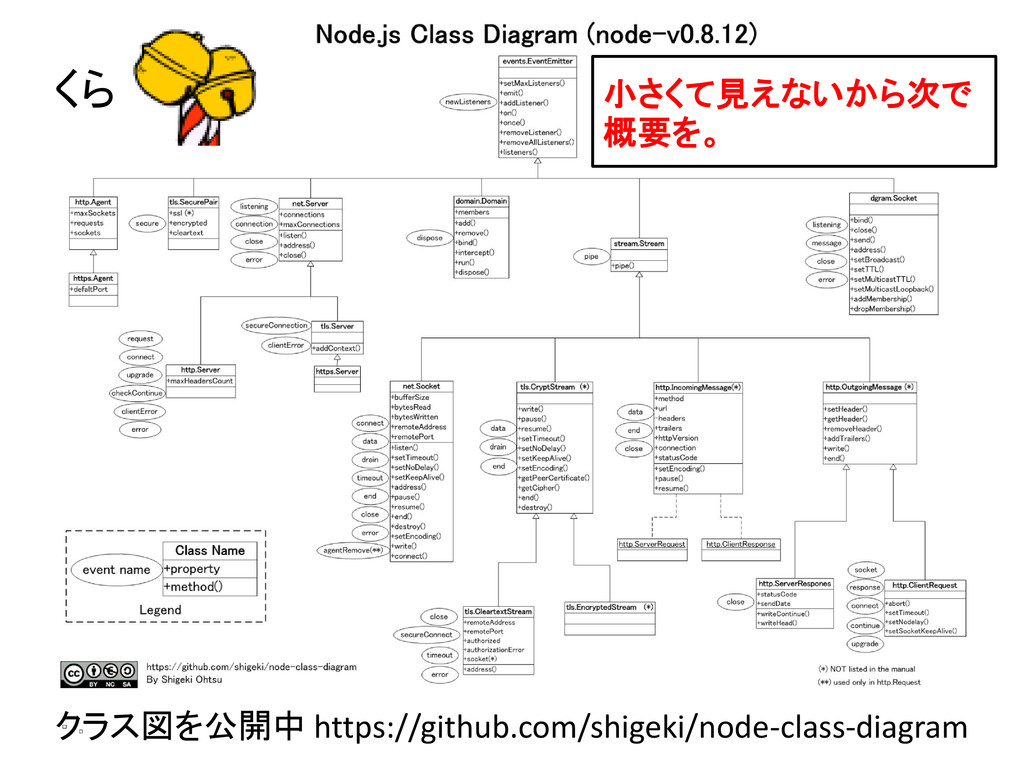 クラス図を公開中 https://github.com/shigeki/node-class-...