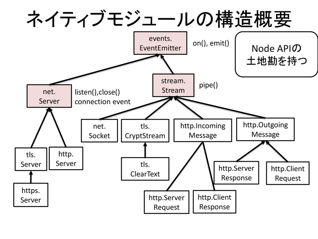 ネイティブモジュールの構造概要 events. EventEmitter stream. St...
