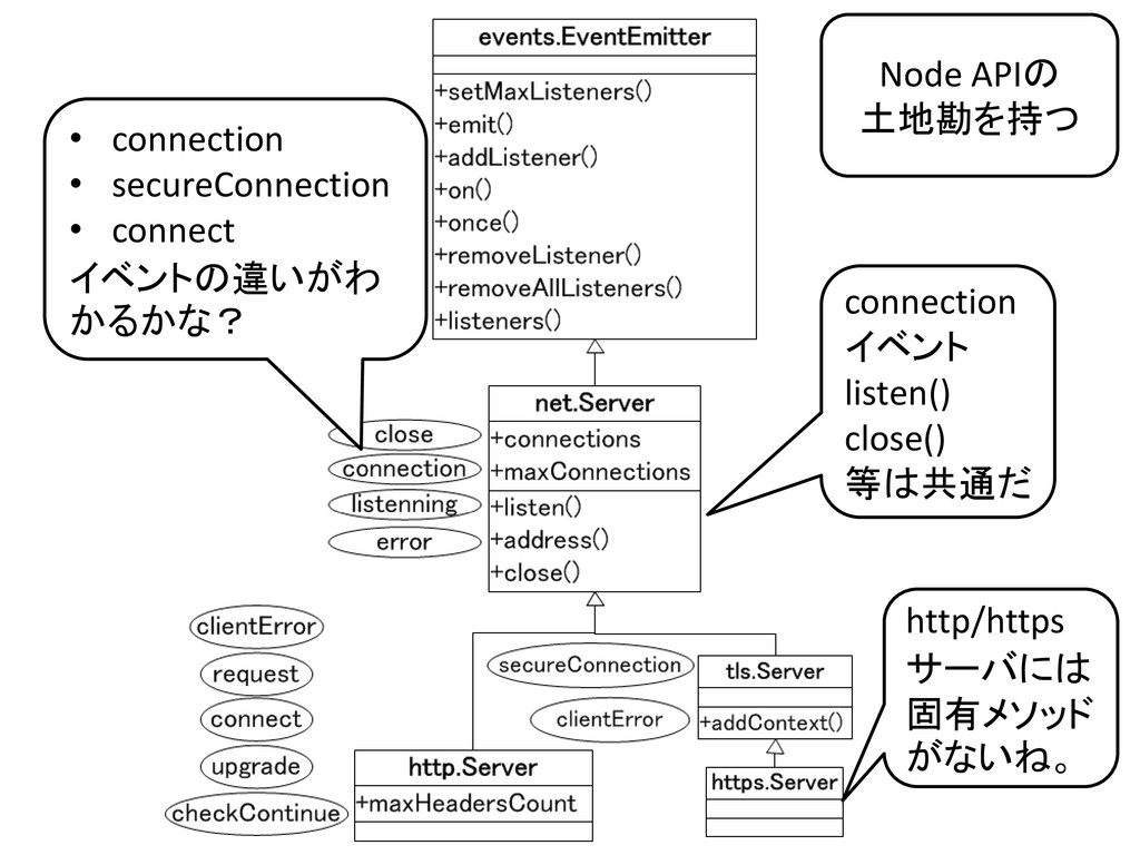 Node APIの 土地勘を持つ http/https サーバには 固有メソッド がないね。 ...