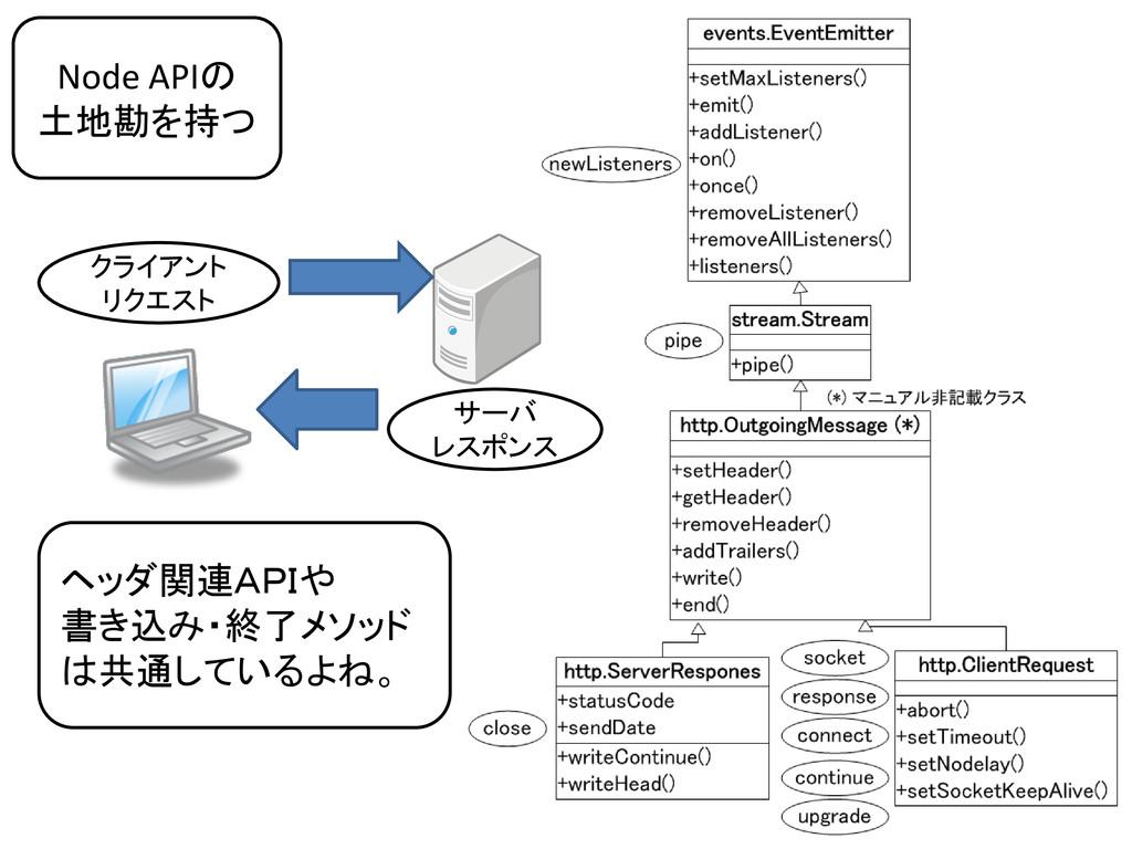 Node APIの 土地勘を持つ サーバ レスポンス クライアント リクエスト ヘッダ関連AP...