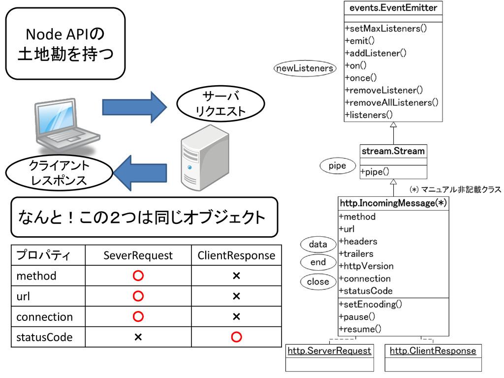 Node APIの 土地勘を持つ サーバ リクエスト クライアント レスポンス なんと!この2...