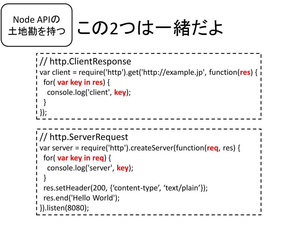 この2つは一緒だよ // http.ClientResponse var client = r...